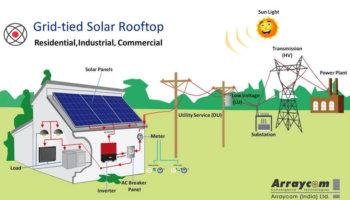 Grid Tied Solar Plant